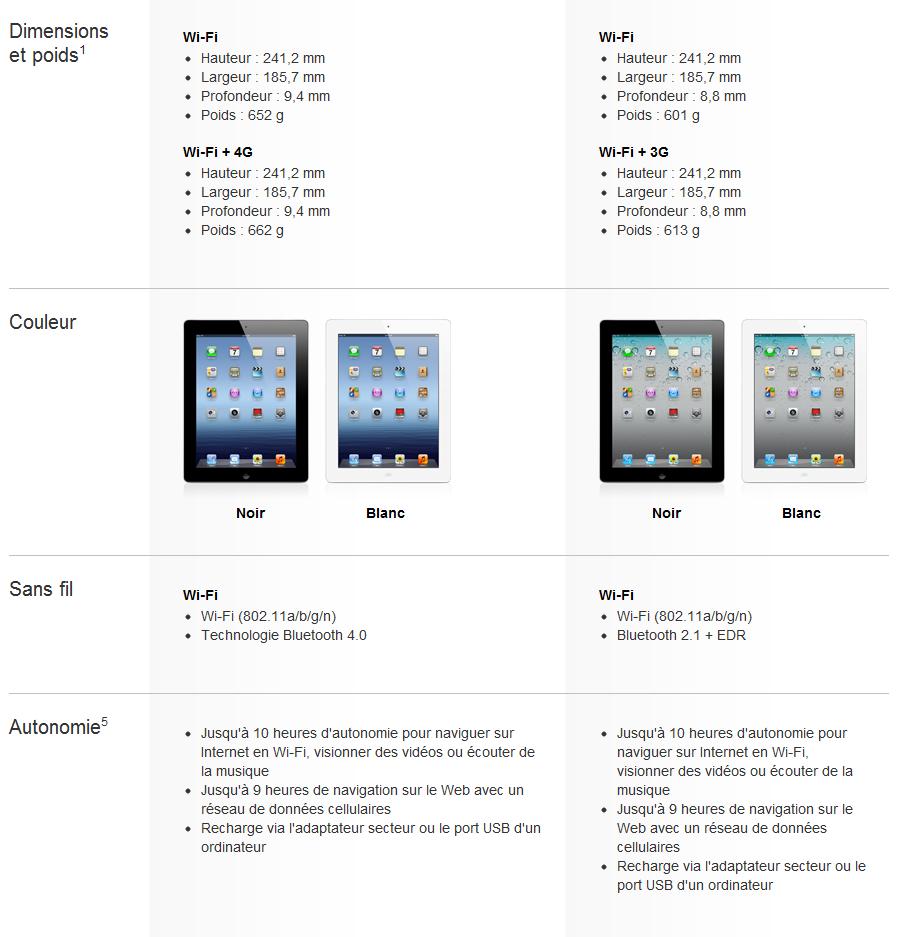 Comparaison iPad 3 vs iPad 2