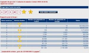 Tirage et résultats euromillion